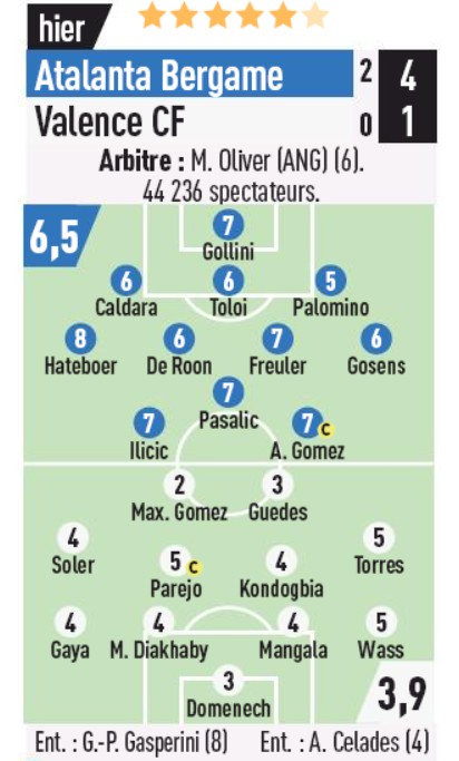 Player Ratings Atalanta 4-1 Valencia 2020 L'Equipe