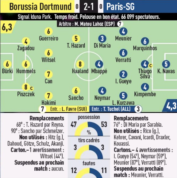 Player Ratings BVB PSG 2020 Champions League L'Equipe