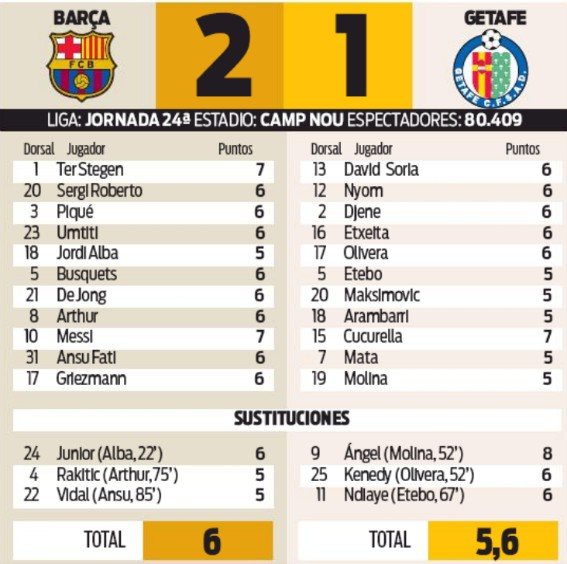 Player Ratings Barcelona Getafe 2-1 2020