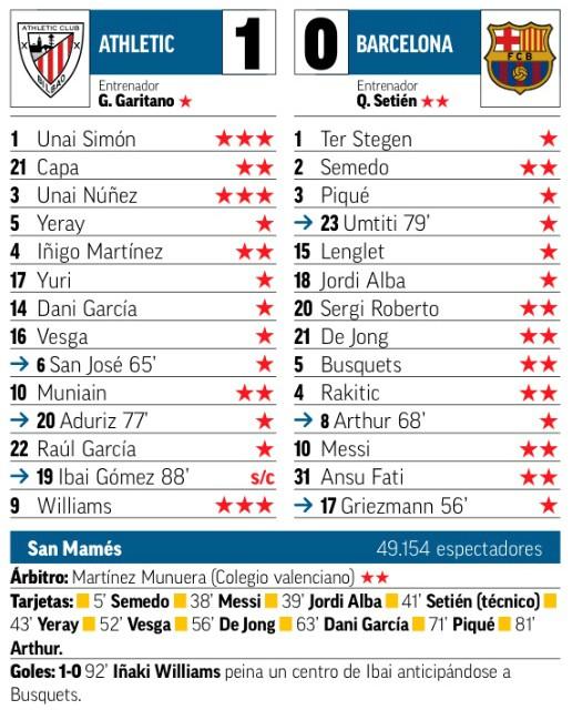 Player Ratings Bilbao Barcelona Copa 2020