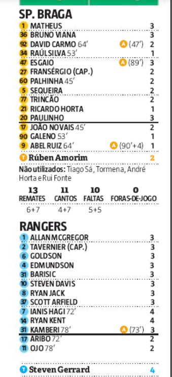 Player Ratings Braga Rangers 2020 Record Newspaper