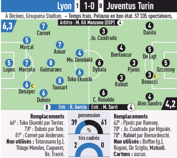 Player Ratings Lyon Juve L'Equipe Champions League