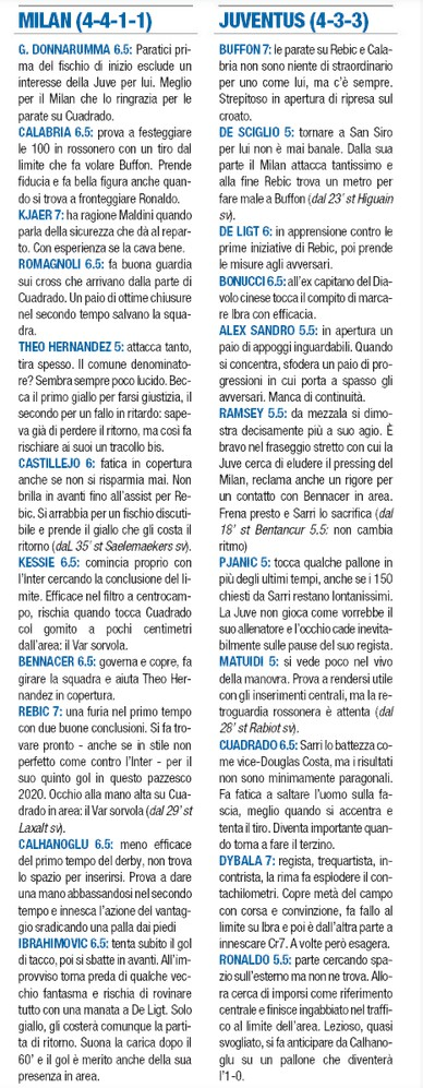 Player Ratings Milan Juve Coppa 2020 Libero Newspaper