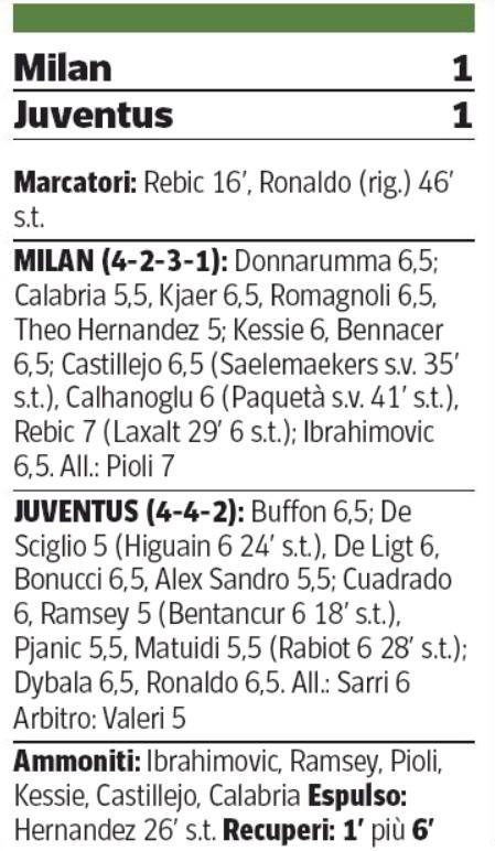 Player Ratings Milan Juventus 2020 Coppa Corriere della Sera