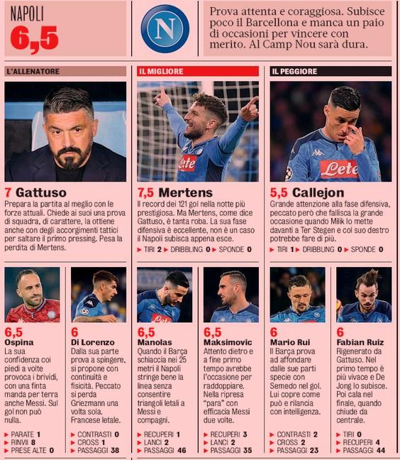 Player Ratings Napoli Barcelona Gazzetta dello Sport 2020