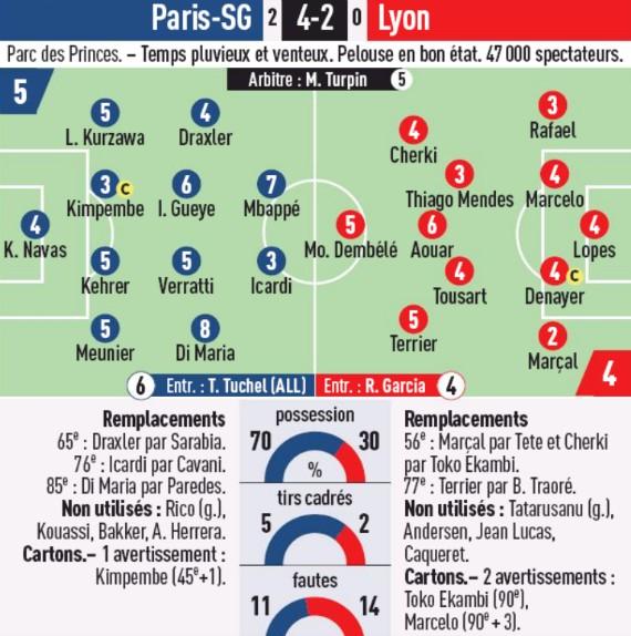 Player Ratings PSG 4-2 Lyon L'Equipe