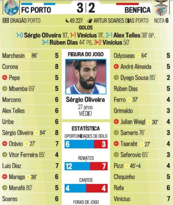 Player Ratings Porto-Benfica 2020 Corrieo da Manha