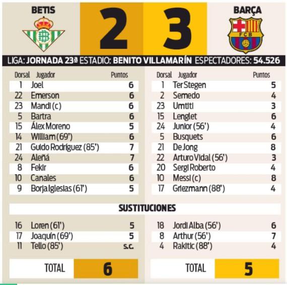 Player Ratings Real Betis 2-3 Barcelona 9 February 2020 Sport Newspaper