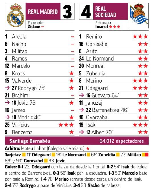 Player Ratings Real Madrid Sociedad Copa February 2020