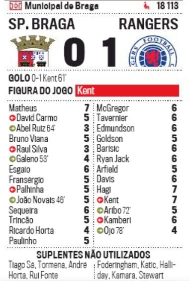 Player Ratings Sporting Braga vs Rangers 2020 Europa League