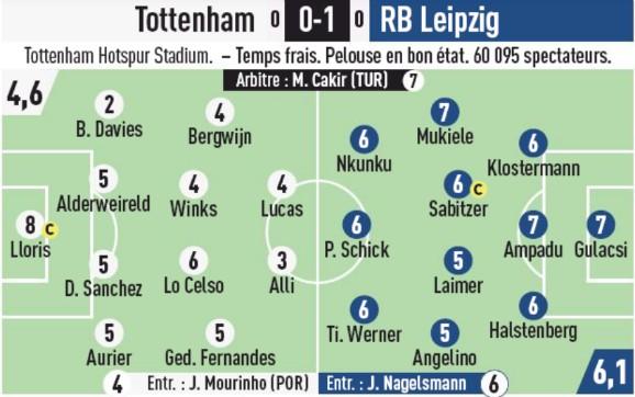 Player Ratings Tottenham vs Leipzig 2020 L'Equipe
