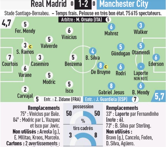 Real Madrid Man City Player Ratings 2020 L'Equipe