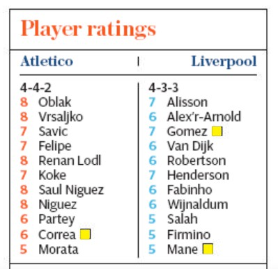 Telegraph Player Ratings Atletico Liverpool