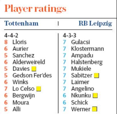 Telegraph Player Ratings Spurs Leipzig Champions League
