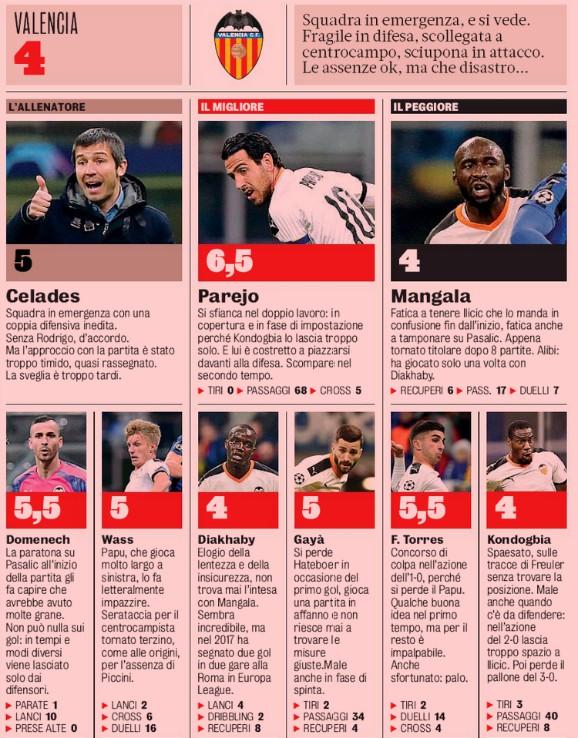 Valencia Player Ratings vs Atalanta Champions League 2020