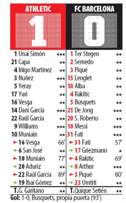 athletic bilbao vs barcelona copa player ratings 2020 mundo