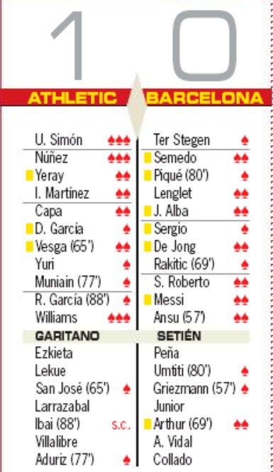 athletic club 1-0 barca player ratings as
