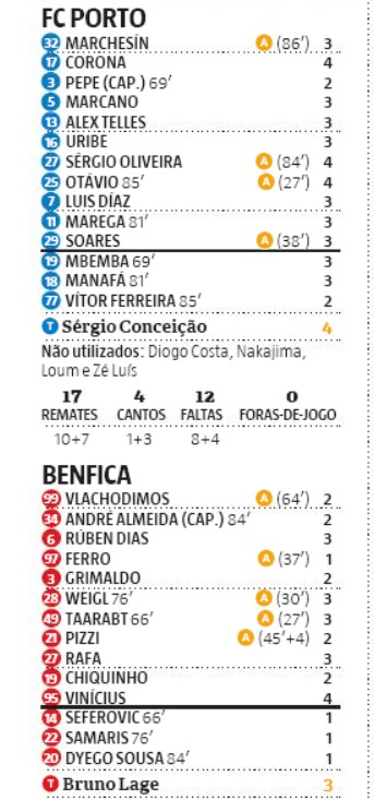 fcp slb player ratings 2020 record