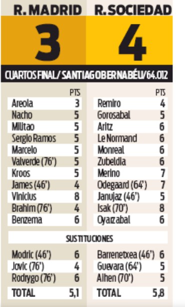 madrid sociedad player ratings 2020 kings cup newspaper sport