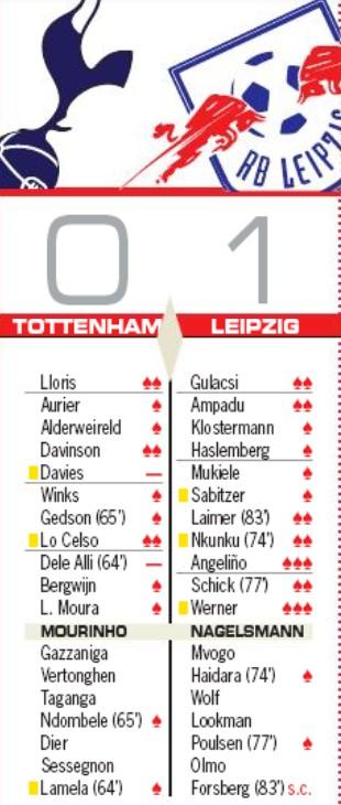 player ratings Tottenham RBL Champions League AS