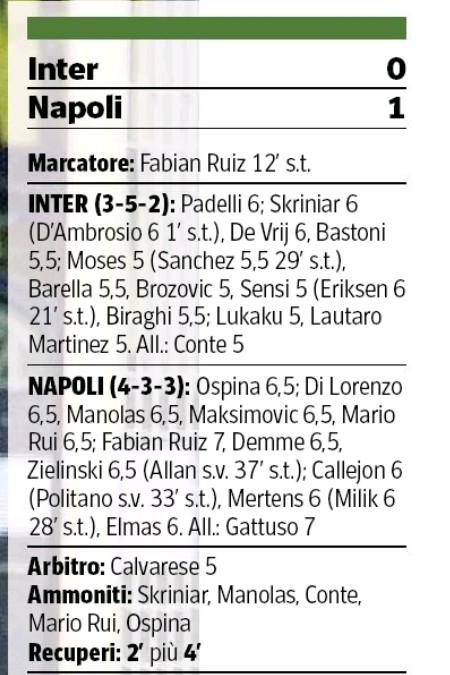 player ratings inter 0-1 napoli corriere della sera 2020