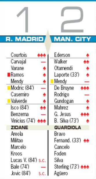 player ratings real madrid man city as champions league