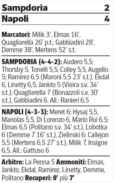 player ratings sampdoria 2-4 napoli 2020 corriere della sera