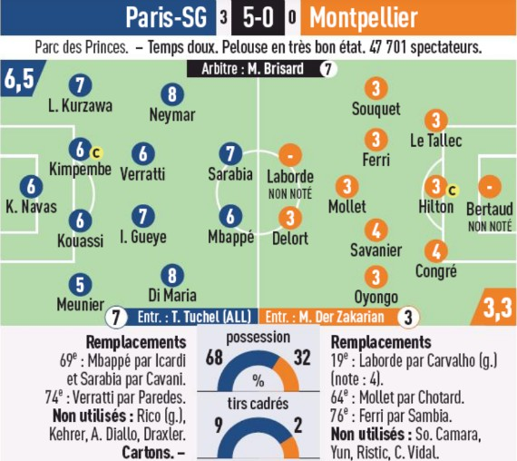 psg 5-0 montpellier player ratings l'equipe