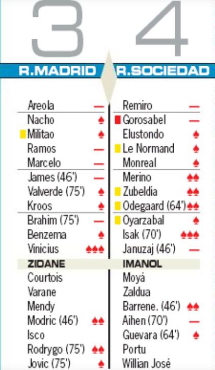 real madrid 3-4 real sociedad player ratings 2020 as