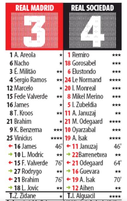 real madrid vs real sociedad copa player ratings 2020 md
