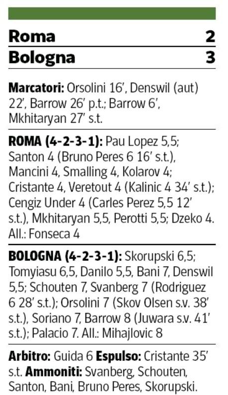 roma 2-3 bologna player ratings 2020 Corriere della Sera