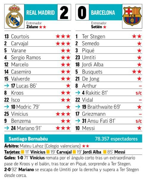 Marca Paper Ratings Real vs Barca 2020