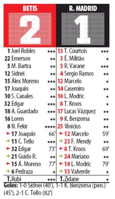 Mundo Deportivo Player Ratings Real Betis Madrid 2020
