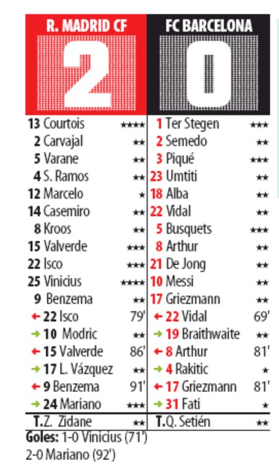 Mundo Deportivo Player Ratings Real Madrid vs Barca