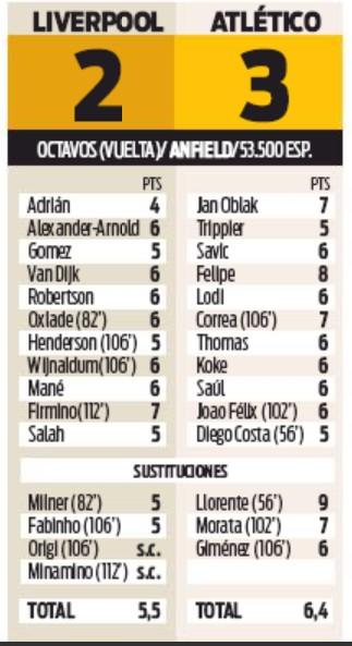 Player Ratings LFC 2-3 Atleti Sport Newspaper