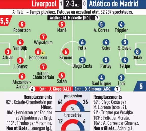 Player Ratings Liverpool Atletico L'Equipe