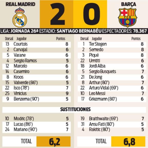Player Ratings Real madrid Barca Sport Newspaper