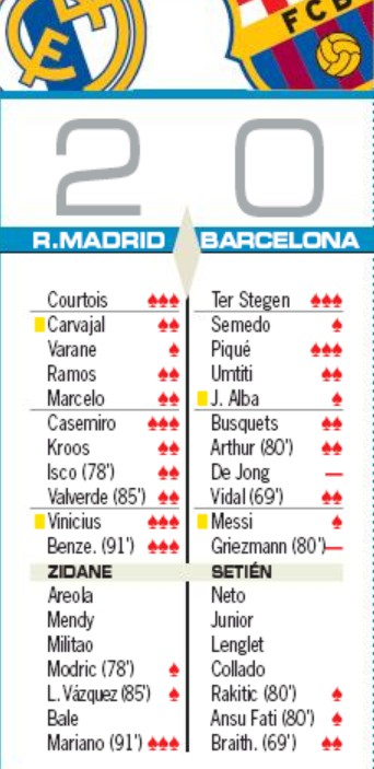 Real Madrid 2-0 Barcelona Player Ratings March 2020 AS Newspaper