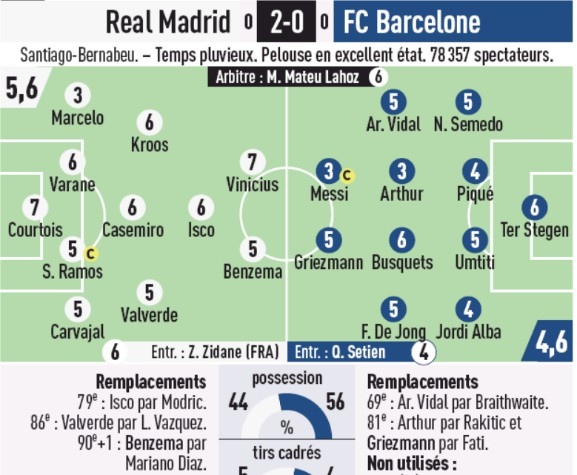 Real Madrid Barca Player Ratings 2020 L'Equipe