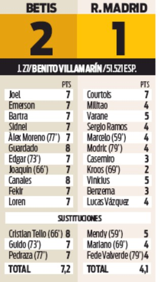 Real Madrid player ratings vs Real Betis 2020 Sport Newspaper