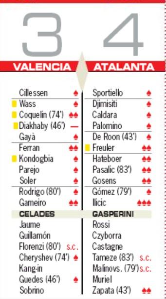 VCF Atalanta 3-4 Player Ratings AS Newspaper