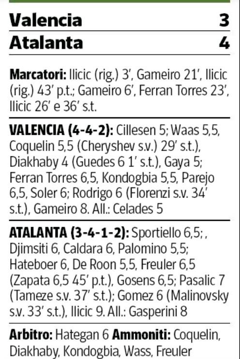 Valencia 3-4 Atalanta Player Ratings 2020 Champions League Corriere della Sera