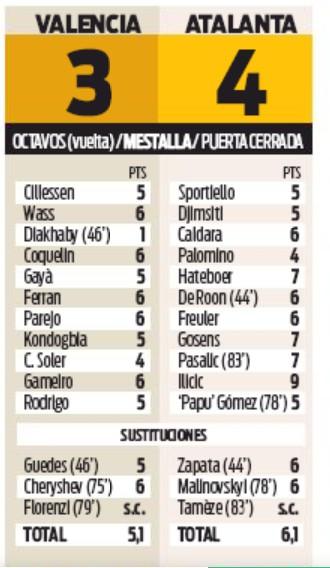 Valencia 3 Atalanta 4 Player Ratings 2020 Champions League Sport