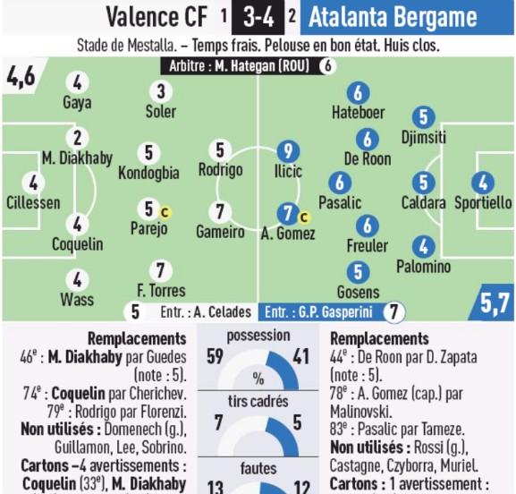Valencia vs Atalanta Player Ratings 2020 L'Equipe