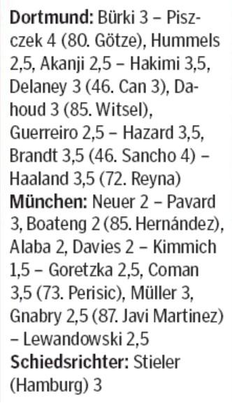 BVB 0-1 Bayern Player Ratings Hamburger MorgenPost 2020
