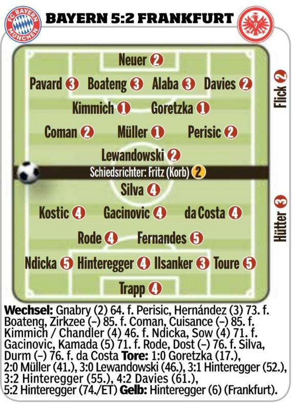 Bayern 5-2 Eintracht Frankfurt Player Ratings May 23 2020