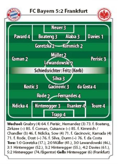 Bayern Munich vs Eintracht Frankfurt Player Ratings 2020 Abendzeitung Munchen