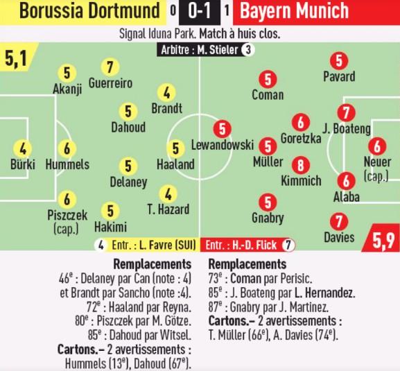 Borussia Dortmund Bayern Munich Player Ratings L'Equipe 2020