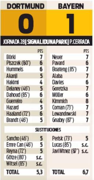 Dortmund 0-1 Bayern Munchen Ratings Sport Spain Newspaper