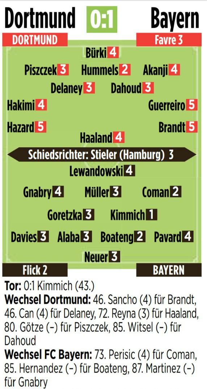 Dortmund Bayern Player Ratings May 26 2020 Der Klassiker